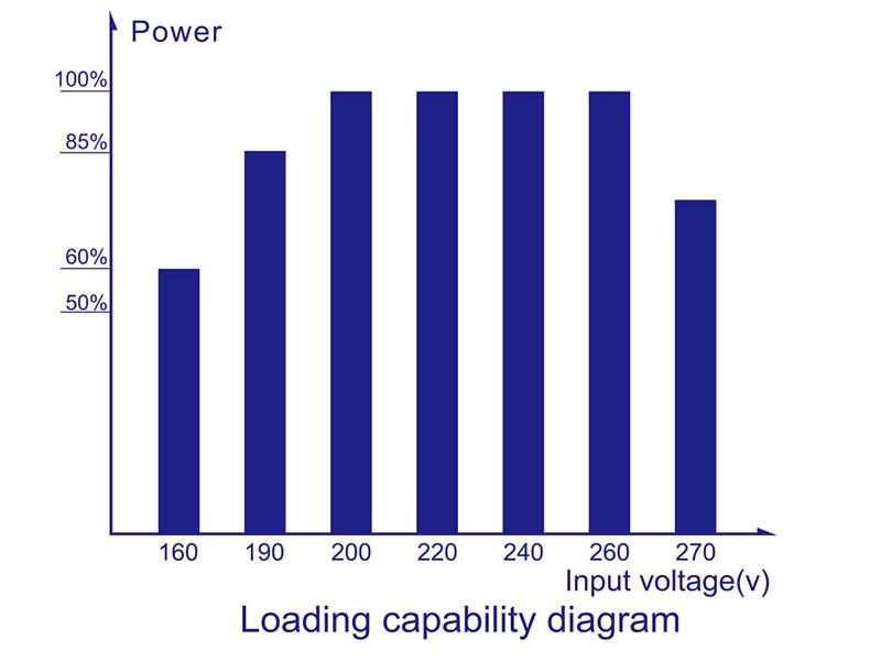 single phase servo voltage stabilizer advanced meter Warranty KEBO